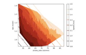 Women's LCM speed + Contour graph
