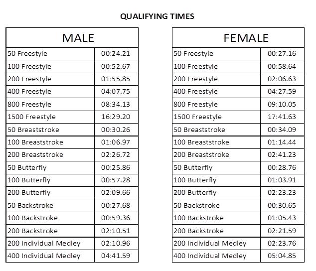 Winter Junior Nationals Swimming Cuts 2020.2020 British Swimming Championships Consolidates Qualifying