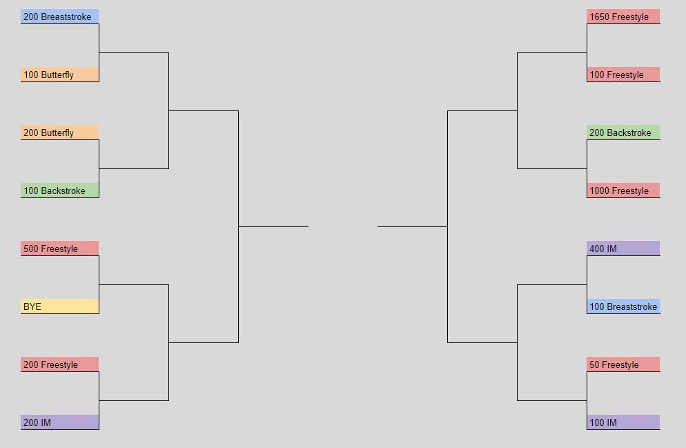 Bracket Challenge: Which NCAA Event Is Hardest?