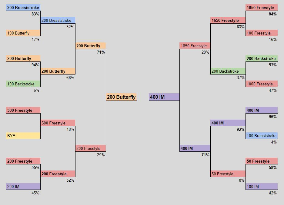 Hardest (SCY) Event Bracket: 400 IM vs 200 Fly In the Final