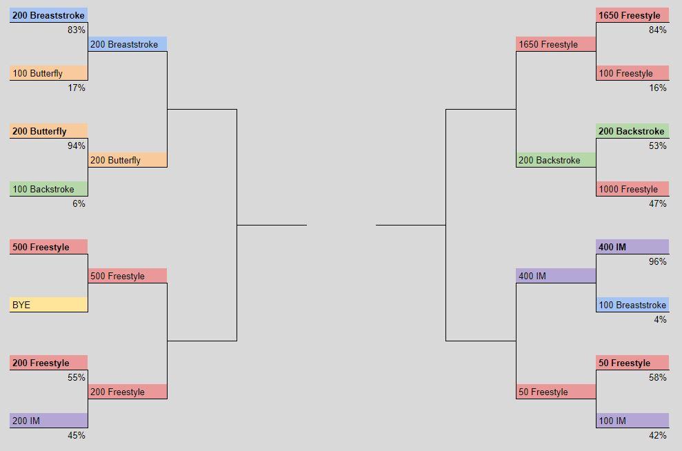 Hardest (SCY) Event Bracket: Get In Your Votes For Round 2