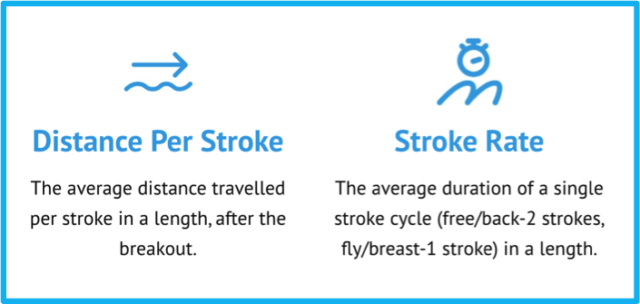 DPS and Stroke Rate definitions