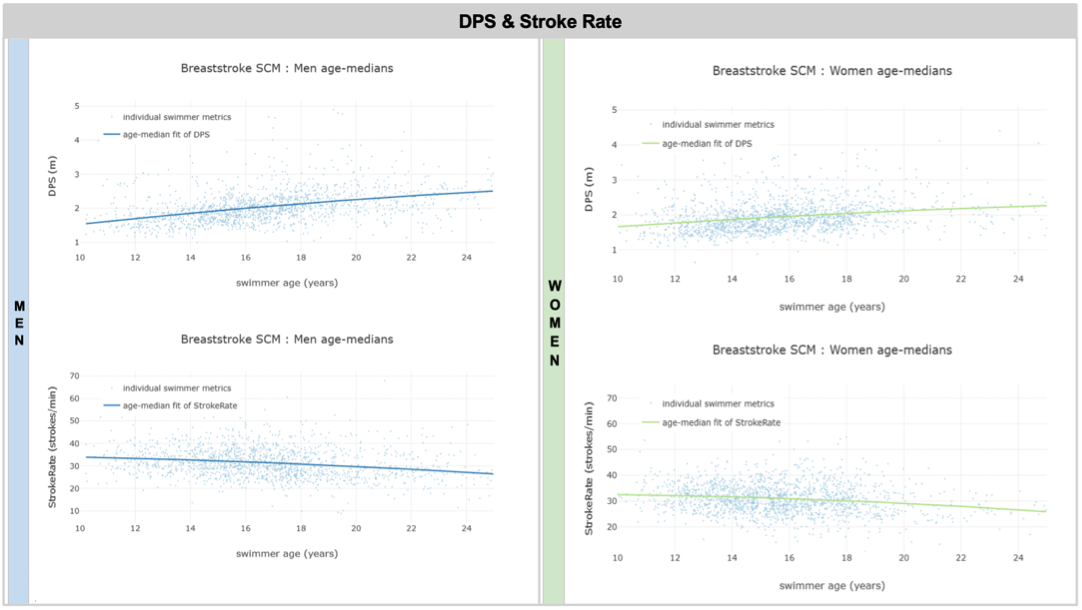 Breaststroke DPS and SR graphs for men and women