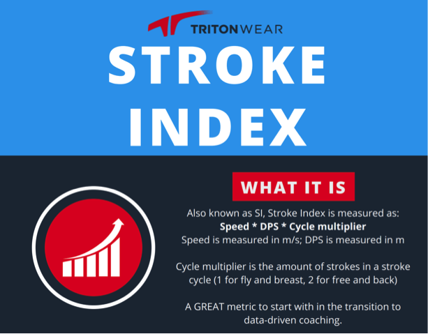 TritonWear Stroke Index Infographic