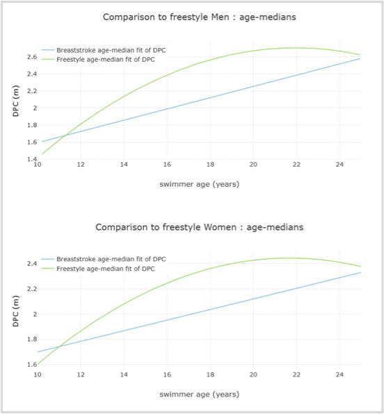 DPC change by age for Men and Women