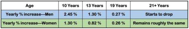 age vs SI increase chart