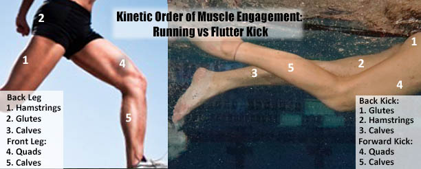 How To Improve Our Neglected Kick Quality After Time Off