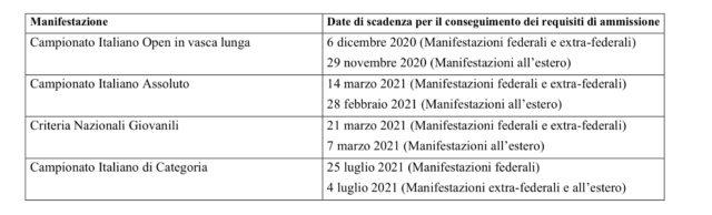 Calendario Gare Stagione 2020/21: Assoluti 17 19 Dicembre