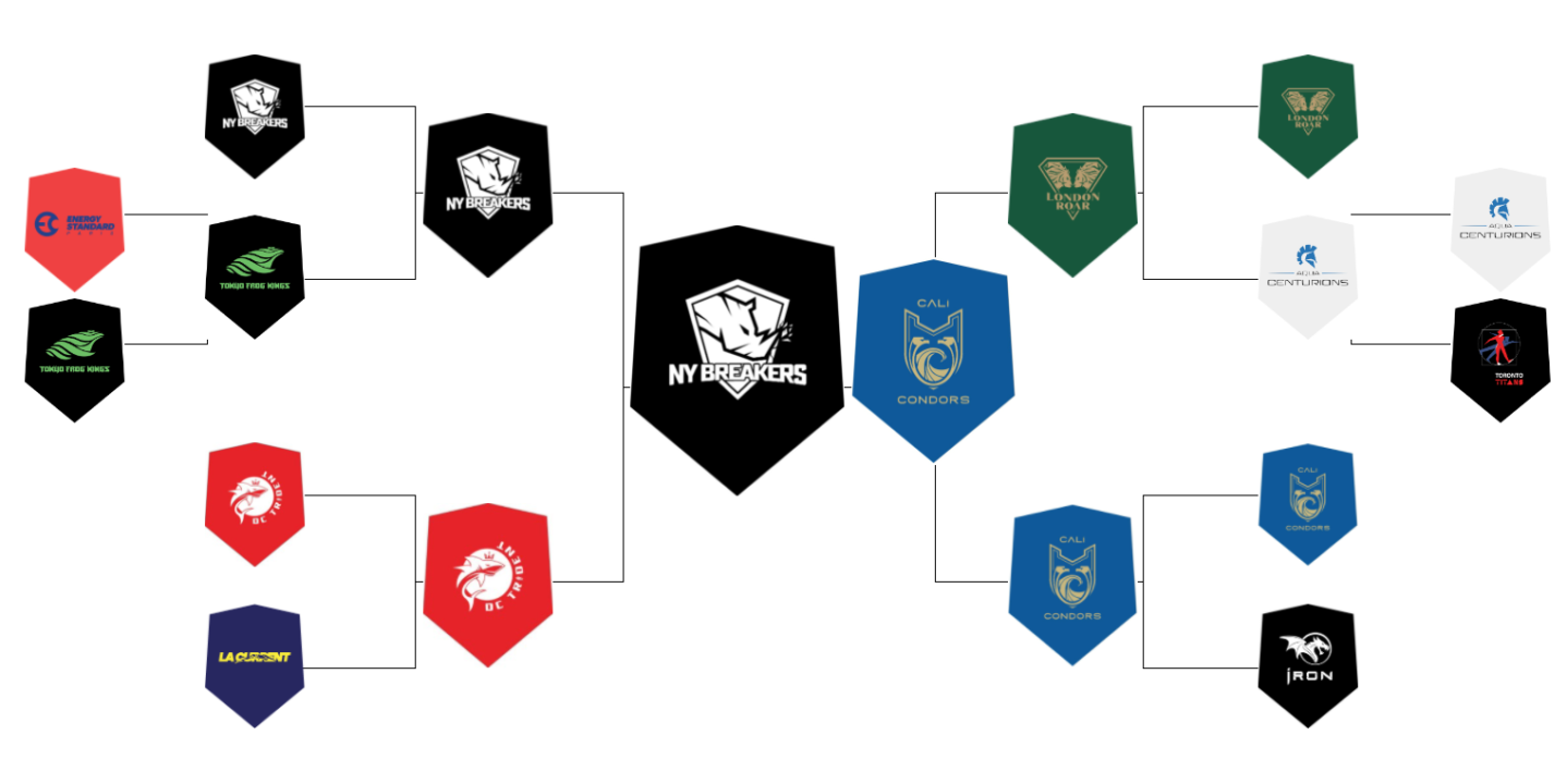 NY Breakers Best Cali Condors 51-49 In 2020 ISL Logo Bracket