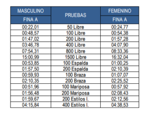 RFEN Spanish Qualification Times for 2020 Olympic Games