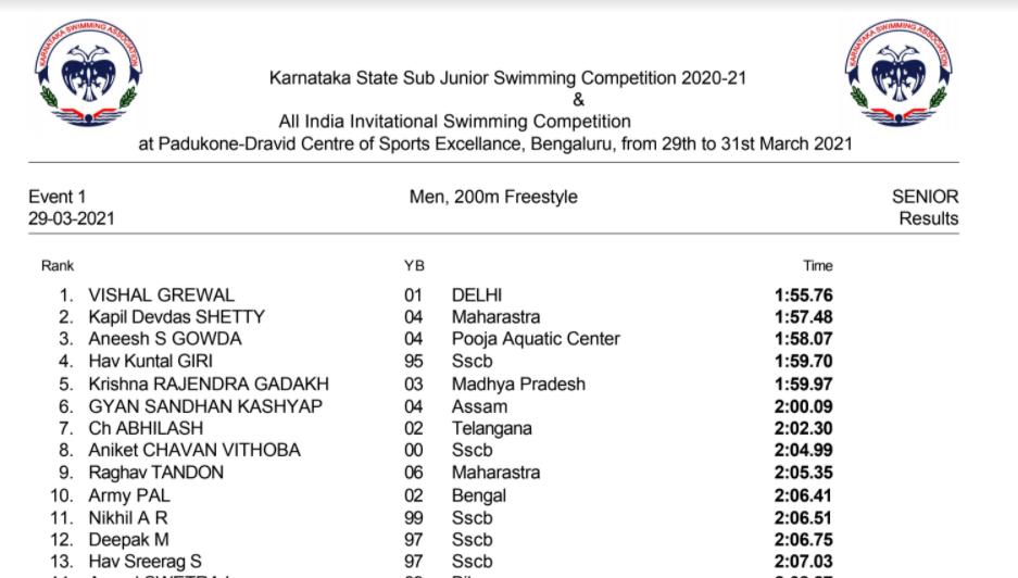 Day 3 Par 4 Gold 2 Silver 1 Bronze – Uzbekistan Open Swimming Championship